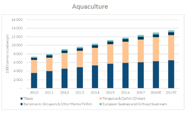Aquacultuur grafiek
