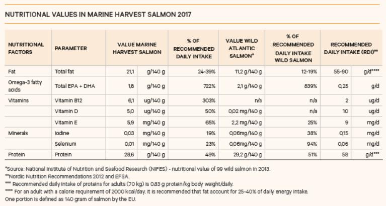 nutritional values Marine Harvest salmon